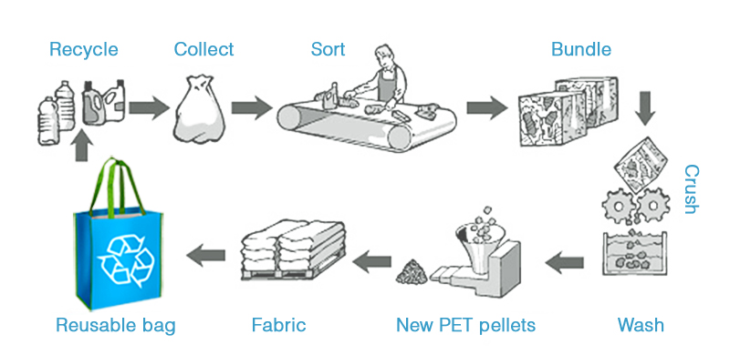 recycled pet manufacturing process